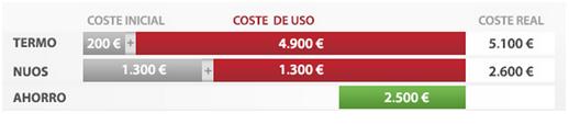 coste de uso